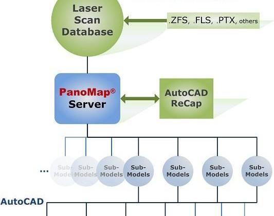 konverzia 3D systémov